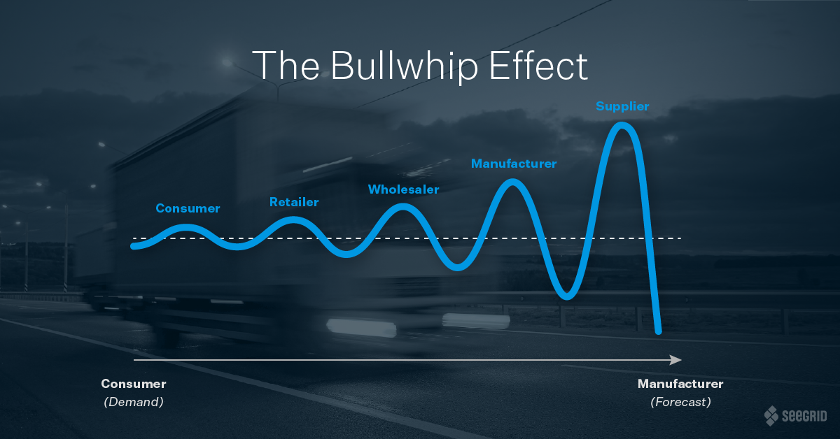 The Bullwhip Effect infographic by Seegrid